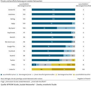 BITKOM Studie Soziale Netzwerke: Nutzung beruflich und privat