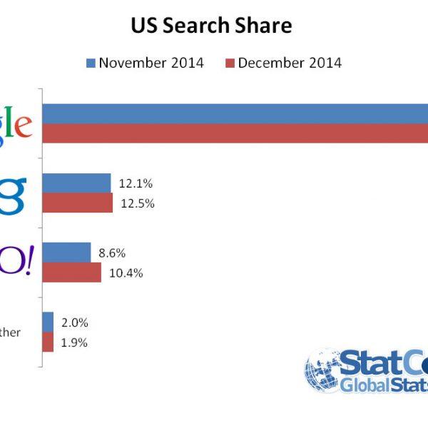 US Search: Marktanteile Dezember 2014 (Grafik: StatCounter)