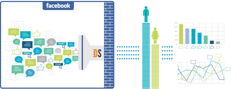 Kein Rückschluss auf persönliche Daten - versprechen DataSift und Facebook. Grafik: DataSift
