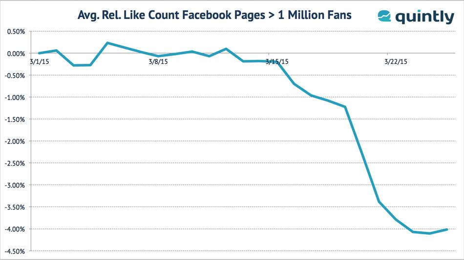 quintly-Analyse: Rückgang Facebook bei Fanpages mit mehr als einer Million Fans