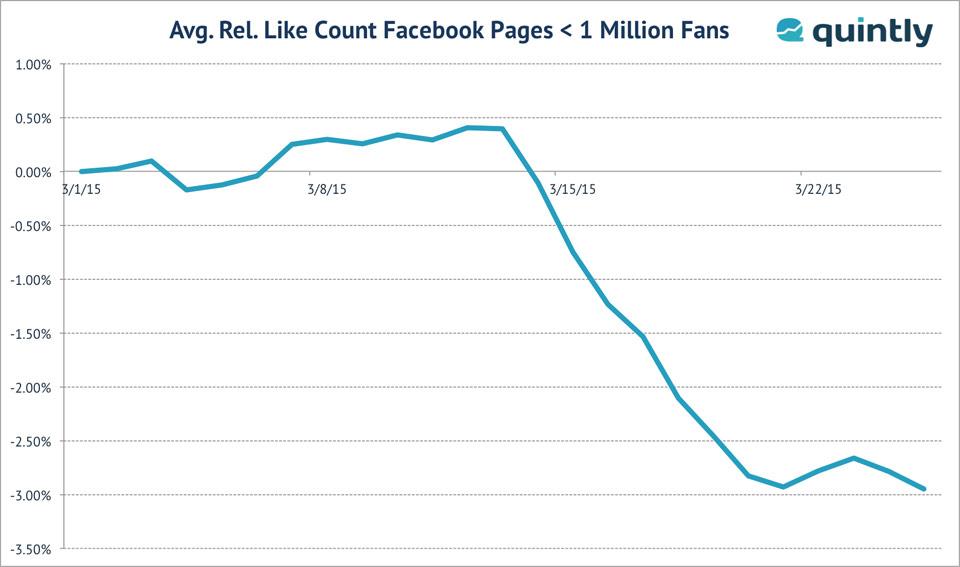 quintly-Analyse: Rückgang Facebook bei Fanpages mit bis zu einer Million Fans